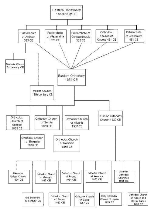 eastern-orthodox-chart
